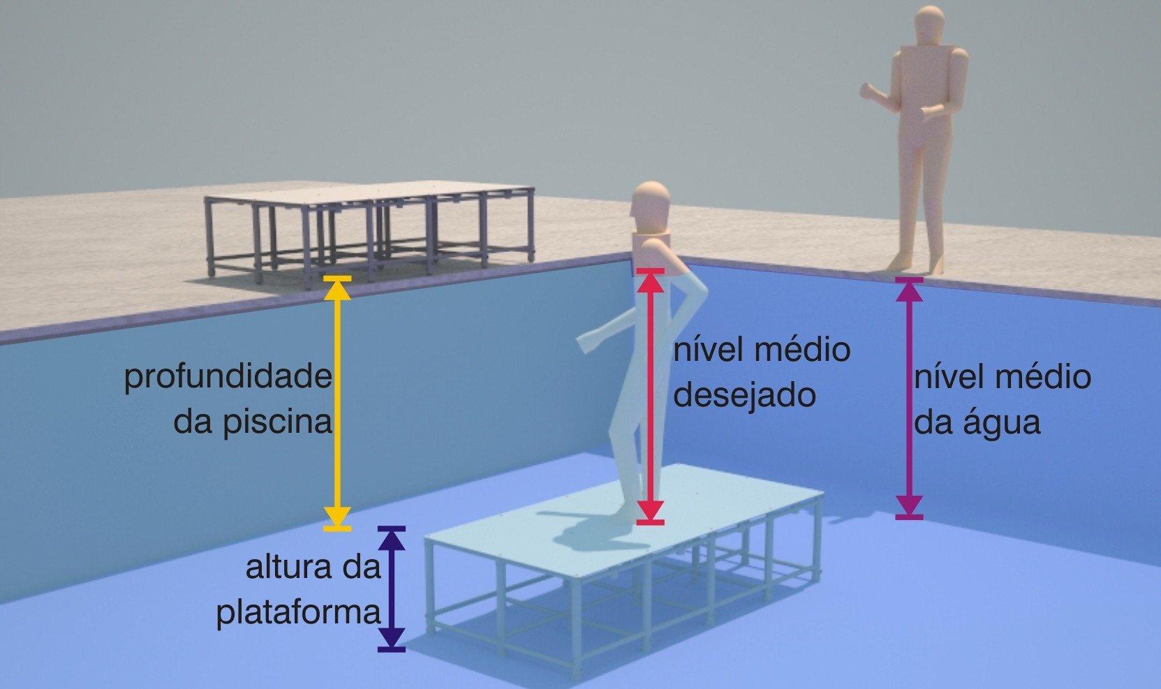 ilustração para calcular a altura da plataforma de piscina Actual