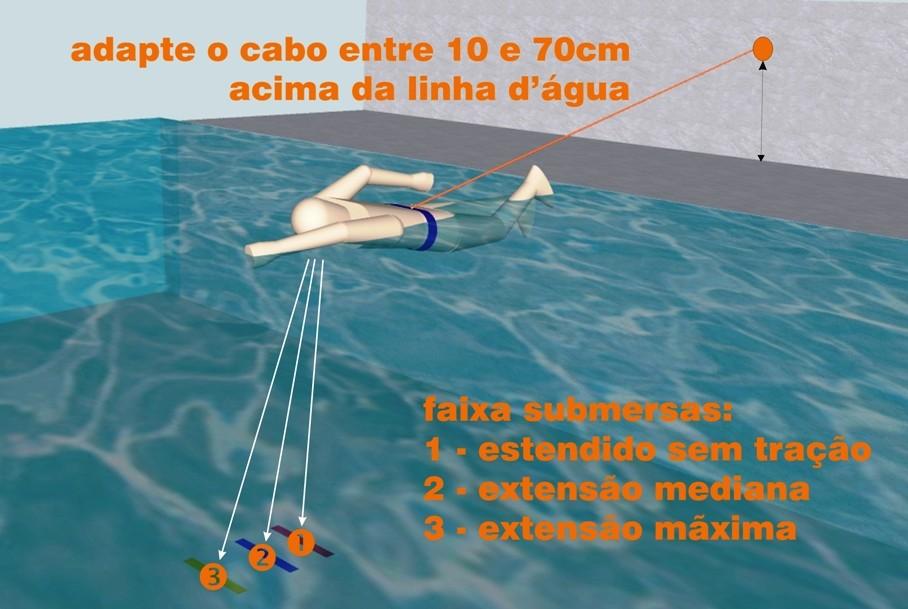 principais informações sobre como instalar o cinto de natação e utilizá-lo com as faixas submersas