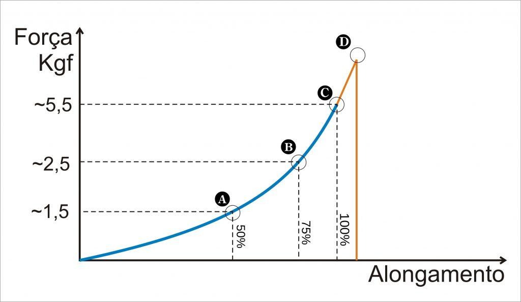 Curva de resistência do elástico para tração padrão